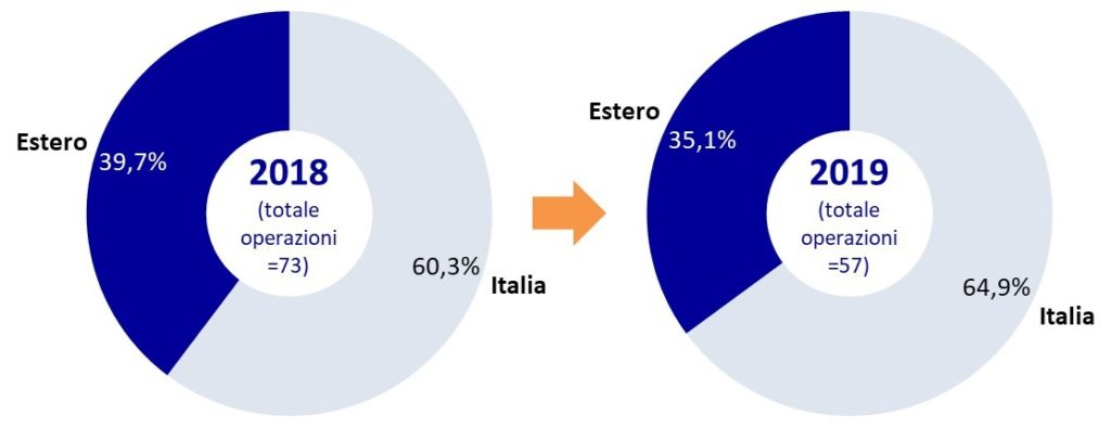 M&A estero italia