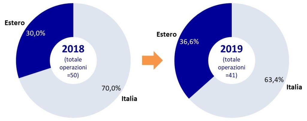 M&A italia estero