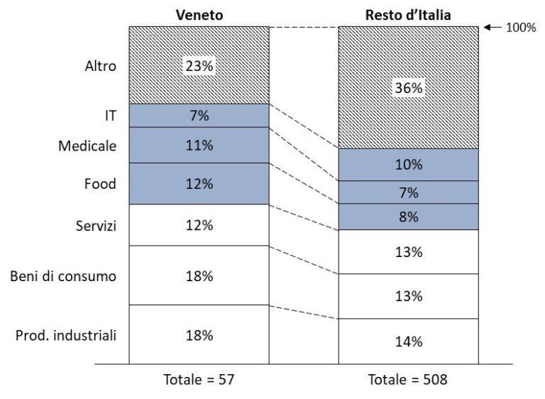 Settori M&A Veneto e Italia