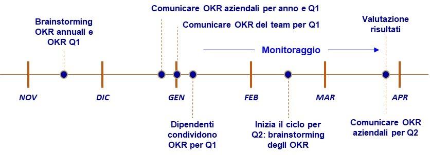 flusso definizione OKR