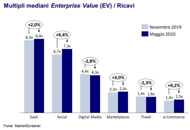 Multipli mercato enterprise value