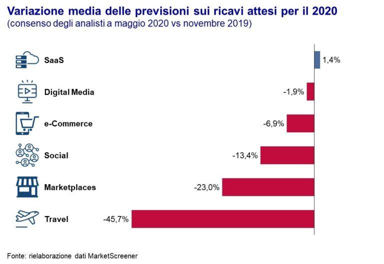Trend ricavi e-commerce social digital