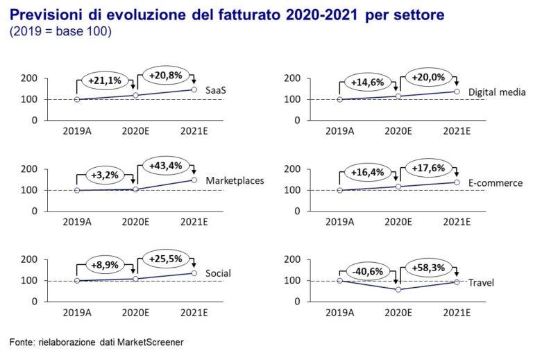 Trend fatturato digitale