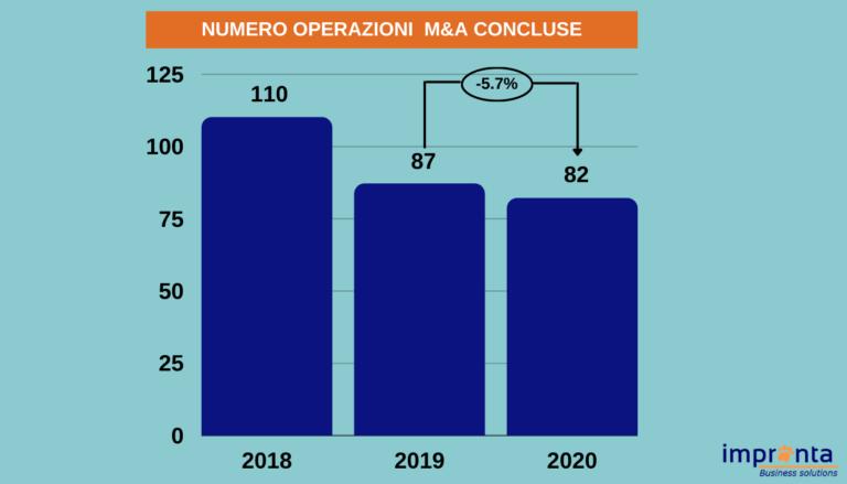 numero operazioni concluse M&A 2020